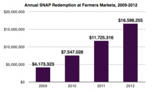 http://farmersmarketcoalition.org/snap-sales-up-in-2012