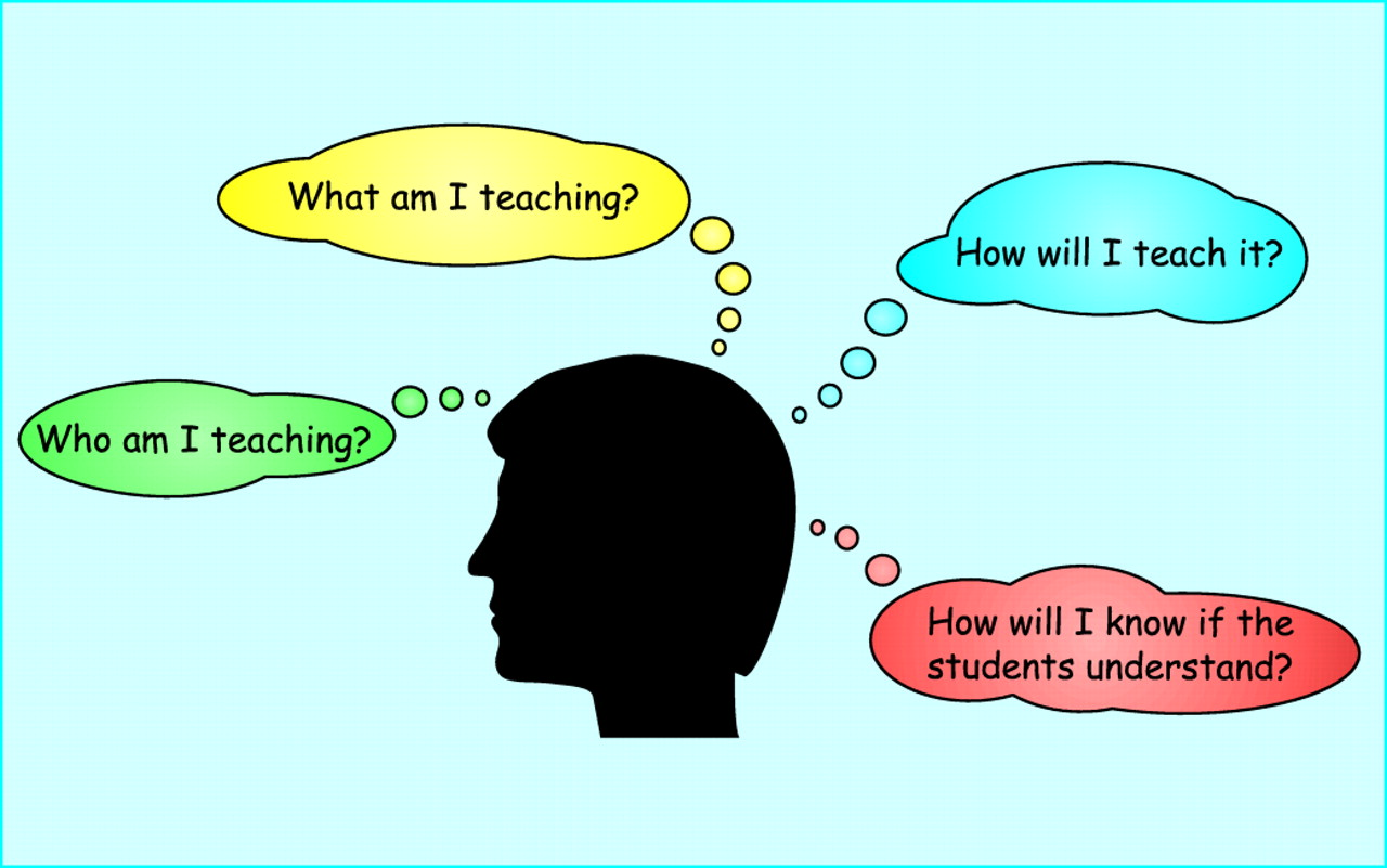 Lesson plan questions: Who am I teaching? What am I teaching? How will I teach it? How will I know if the students understand?