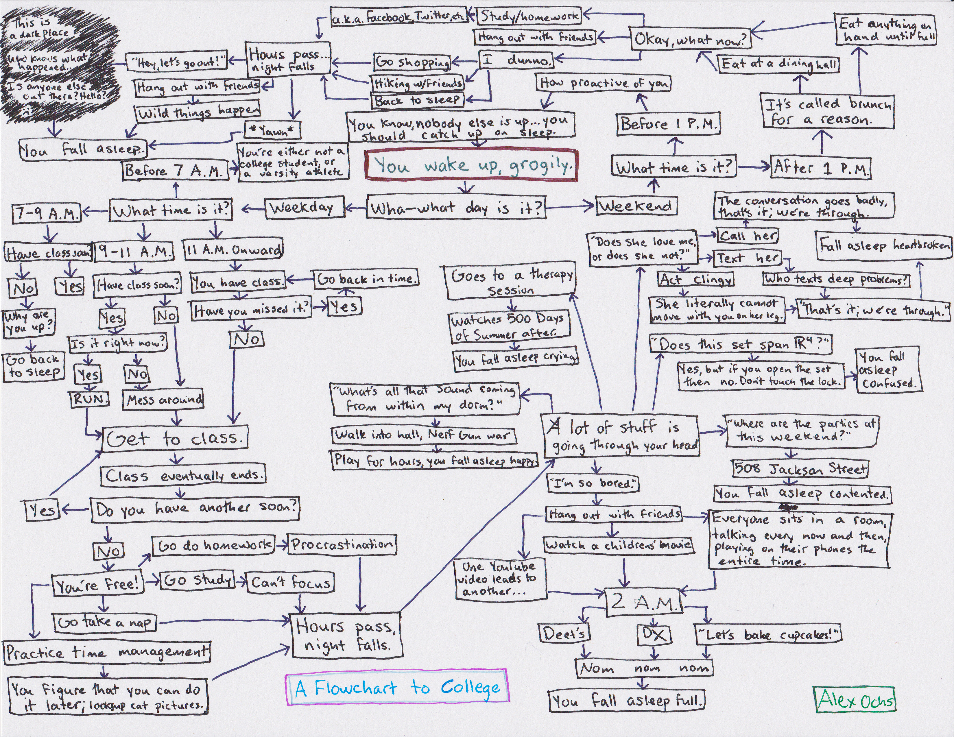 complicated chart